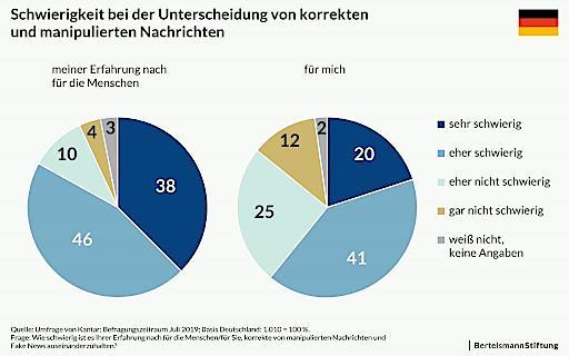 Studie zeigt: Mehrheit der Deutschen erkennt Fehlinformationen nur schwer