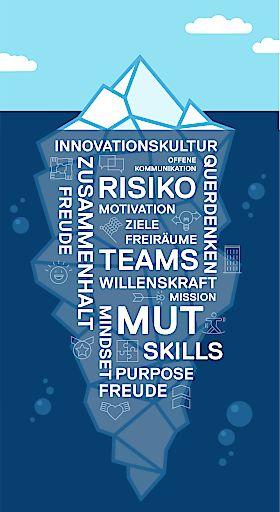 Die Spitze des Eisbergs ist die Metapher für den sichtbaren Innovationserfolg. Der größere, nichtsichtbare Teil unter der Wasseroberfläche steht dafür, was es in einem Unternehmen braucht, um innovativ zu sein: Die Rahmenbedingungen und die Unternehmenskultur.