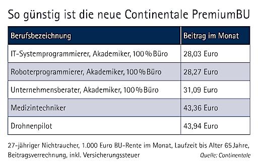 """Continentale PremiumBU Preisbeispiele. Die Verwendung dieses Bildes ist für redaktionelle Zwecke honorarfrei. Veröffentlichung bitte unter Quellenangabe: """"obs/Continentale Assekuranz Service GmbH"""""""
