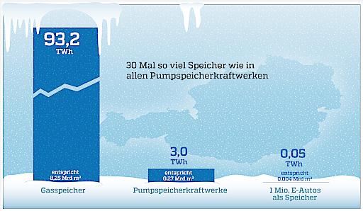 Enorme Speicherkapazität in Österreichs Gasspeichern