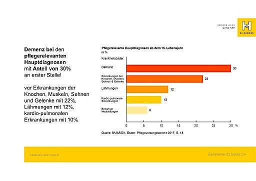 Hilfswerk Österreich zum Welt-Alzheimertag: Schluss mit der Verdrängung und Tabuisierung von Demenz!