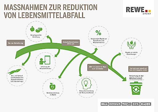 Gegen Lebensmittelverschwendung: REWE Group Österreich setzt seit Jahren umfangreiches Maßnahmenpaket um