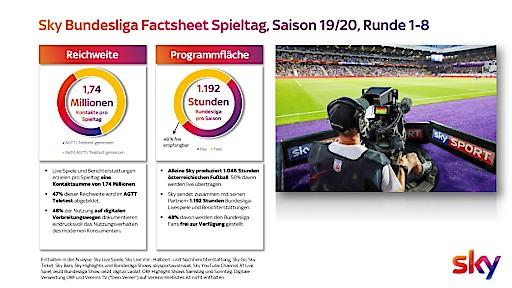 Kontaktmessung der Österreichischen Fußball-Bundesliga: Durchschnittlich 1,74 Mio. Fußball-Fans pro Spieltag