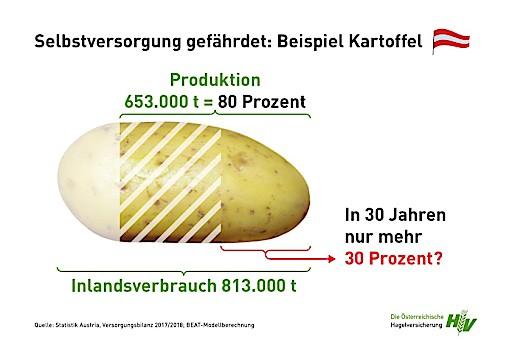 Ernährungssouveränität Österreichs durch Klimawandel und Bodenverbrauch massiv gefährdet