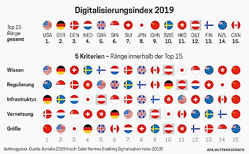 Infografik Digitalisierungsindex 2019
