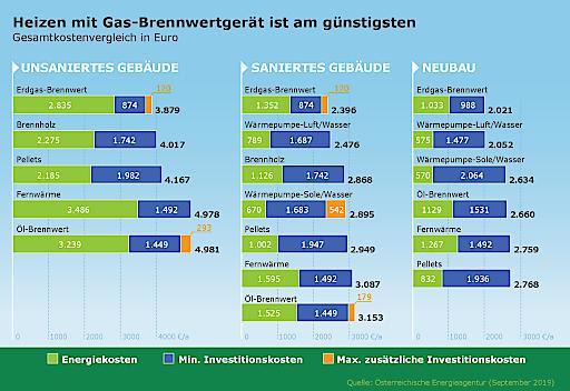 Heizen mit Gas ist am günstigsten