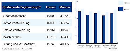 Grafik: Durchschnittliche Gehaltserwartungen Studierende IT/Engineering Österreich