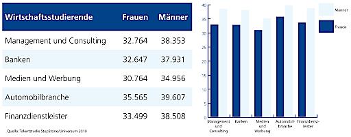 Grafik: Durchschnittliche Gehaltserwartungen Studierende Wirtschaft in Österreich