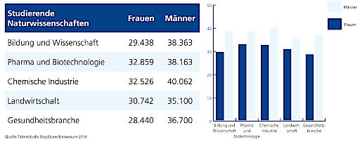 Grafik: Durchschnittliche Gehaltserwartungen Studierende Naturwissenschaften Österreich