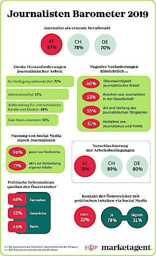 """Infografik """"Journalisten Barometer 2019"""""""