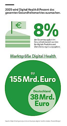 """Digitaler Gesundheitsmarkt in Europa wächst voraussichtlich bis 2025 auf rund 155 Milliarden Euro / Digitaler Gesundheitsmarkt in Europa wächst voraussichtlich bis 2025 auf rund 155 Milliarden Euro. Weiterer Text über ots und www.presseportal.de/nr/32053 / Die Verwendung dieses Bildes ist für redaktionelle Zwecke honorarfrei. Veröffentlichung bitte unter Quellenangabe: """"obs/Roland Berger"""""""