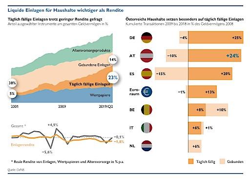 Liquidität für Haushalte wichtiger als Rendite