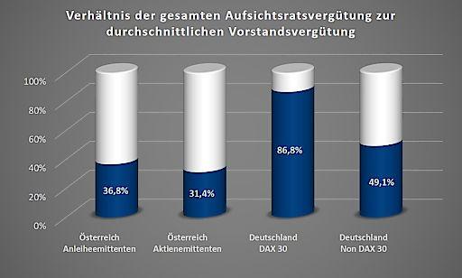 Verhältnis durchschnittlicher Vorstandsvergütung zur gesamten Aufsichtsratsvergütung
