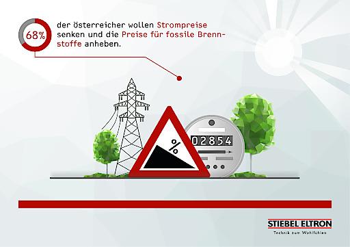 """Die große Mehrheit der Österreicher fordert, die Strompreise von Zusatzkosten der Energiewende freizuhalten. Stattdessen sollten fossile Energieträger wie Heizöl und Gas teurer werden ? dafür sprechen sich 68 Prozent der Verbraucher aus. Das sind Ergebnisse aus dem Energie-Trendmonitor 2019. Dafür wurden 1.000 Verbraucher in Österreich von einem Marktforschungsinstitut im Auftrag von Stiebel Eltron bevölkerungsrepräsentativ befragt. Weiterer Text über ots.at / Die Verwendung dieses Bildes ist für redaktionelle Zwecke honorarfrei. Veröffentlichung bitte unter Quellenangabe: """"obs/STIEBEL ELTRON"""""""