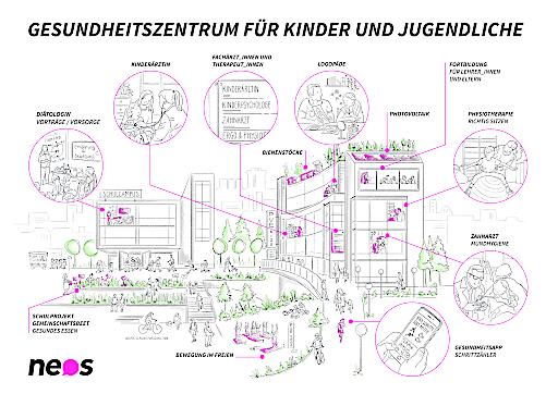 NEOS Wien: Genug gewartet! 120 Kassenstellen für Kinderärzt_innen und 5 Kinder- und Jugendgesundheitszentren für Wien