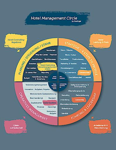 Prodinger Hotel Management Circle