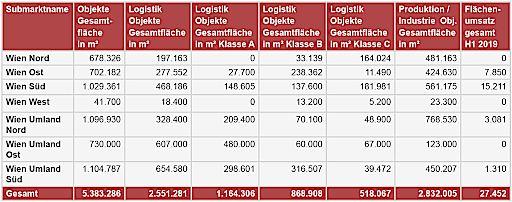 VRF Logistik/Industrie Submarkt-Analyse H1 2019