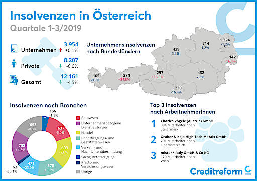 Insolvenzstatistik_Grafik 1.-3. Q 2019