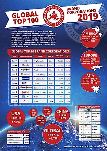 European Brand Institute Ranking: US-Tech Markenunternehmen am wertvollsten