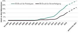 Zukunftstechnologie 3D-Druck