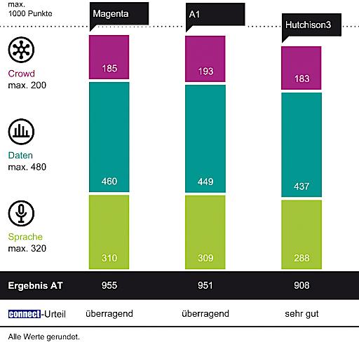 In den für Kunden wichtigen Sprach- und Datenkategorien hat Magenta die höchste Punktezahl erreicht und sich damit als führender Qualitätsanbieter in Österreich und mehrfacher Testsieger behauptet.
