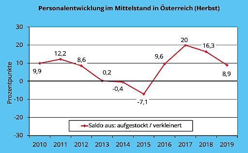 Aktuelle Personalentwicklung 2010-2019
