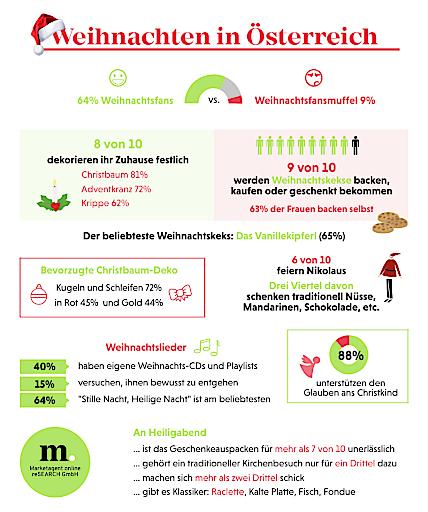"""Infografik """"Weihnachten in Österreich"""""""