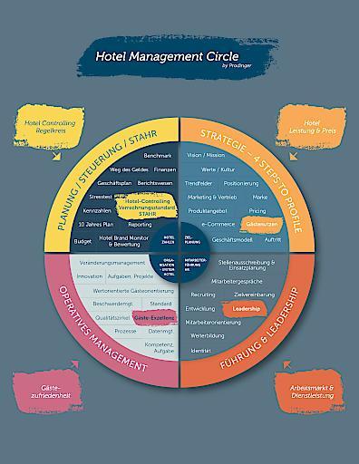 Hotel Management Circle - Die vier Hauptkompetenzfelder des Hotel Managements
