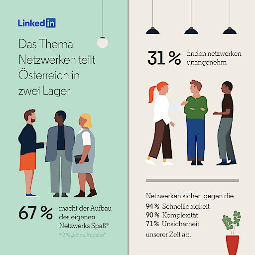 """LinkedIn study: Networking in Austria. Weiterer Text über ots und www.presseportal.de/nr/64022 / Die Verwendung dieses Bildes ist für redaktionelle Zwecke honorarfrei. Veröffentlichung bitte unter Quellenangabe: """"obs/LinkedIn Corporation"""""""