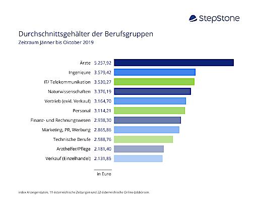 Durchschnittsgehälter 2019 im Branchenvergleich