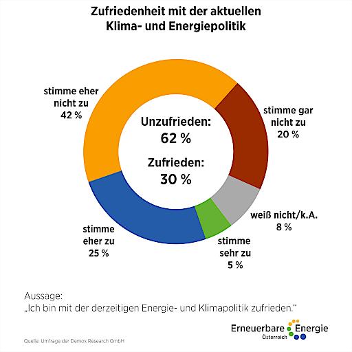 """Bewertung der Aussage """"Ich bin mit der derzeitigen Energie- und Klimapolitik zufrieden"""""""