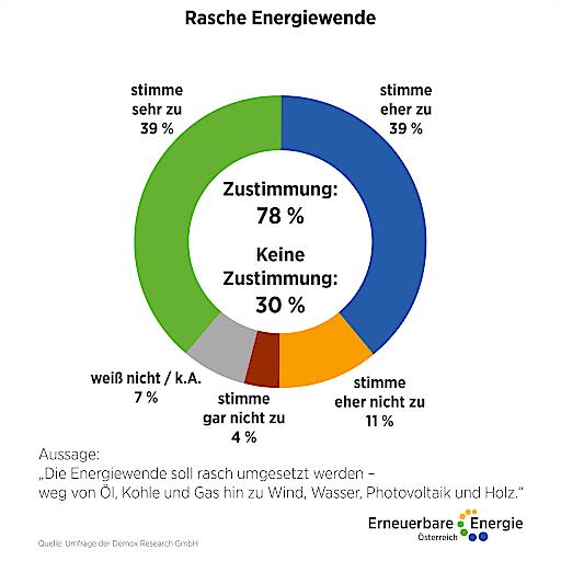 """Bewertung der Aussage """"Die Energiewende soll rasch umgesetzt werden - weg von Öl, Kohle und Gas hin zu Wind, Wasser, Photovoltaik und Holz"""""""