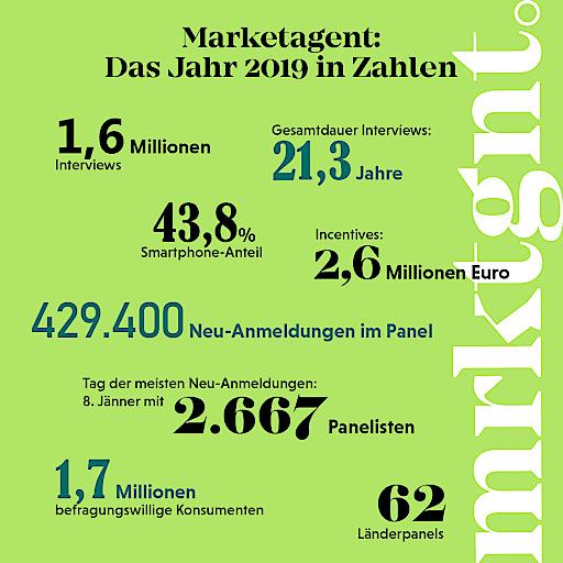 Infografik: Das Marketagent-Jahr 2019 in Zahlen