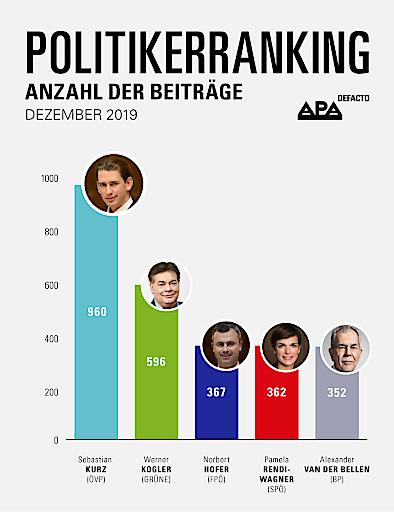 APA-DeFacto-Politikerranking: Finale der Koalitionsverhandlungen und Wiener FPÖ-Abspaltung dominieren Politikberichte im Dezember 2019