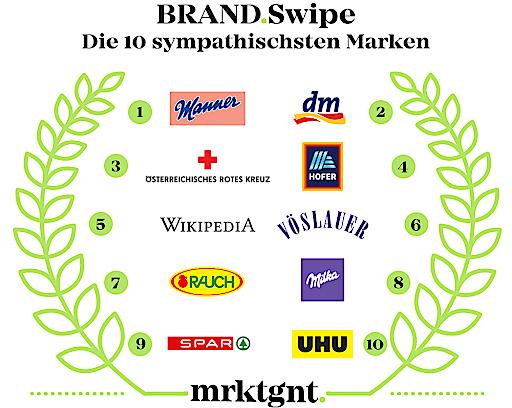 Österreichs Top 10 sympathischste Marken