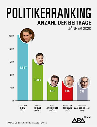 APA-Comm-Politikerranking: Bundeskanzler Kurz an der Spitze, zwei grüne Regierungsmitglieder unter den Top-3