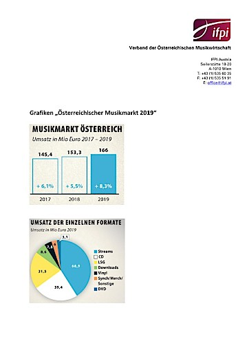 Österreichischer Musikmarkt 2019: 8,3% Umsatzplus