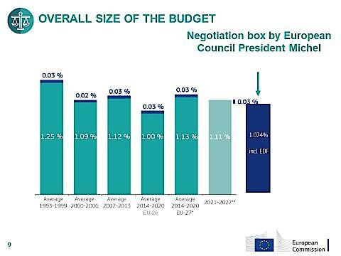 EU-Finanzrahmen in Prozent des Bruttonationaleinkommens