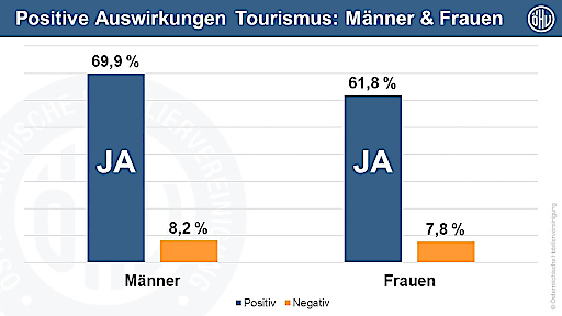 Positive Auswirkungen Tourismus: Männer & Frauen