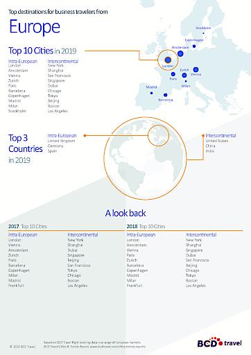 """BCD Travel 2019 Cities & Trends Report Europe. Weiterer Text über ots und www.presseportal.de/nr/62664 / Die Verwendung dieses Bildes ist für redaktionelle Zwecke honorarfrei. Veröffentlichung bitte unter Quellenangabe: """"obs/BCD Travel Germany GmbH"""""""