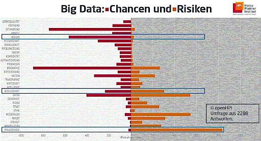 """openHPI-Befragung: Hier liegen die Chancen und Risiken von Big Data / Chancen und Risiken von Big Data / Weiterer Text über ots und www.presseportal.de/nr/22537 / Die Verwendung dieses Bildes ist für redaktionelle Zwecke honorarfrei. Veröffentlichung bitte unter Quellenangabe: """"obs/Hasso-Plattner-Institut"""""""