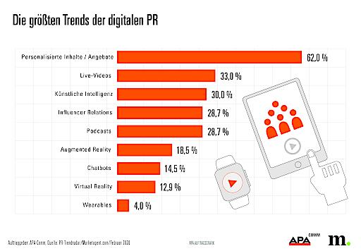 PR-Trendradar – Die größten Trends der digitalen PR