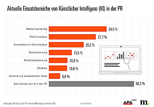 PR-Trendradar – Aktuelle Einsatzbereiche von Künstlicher Intelligenz in der PR