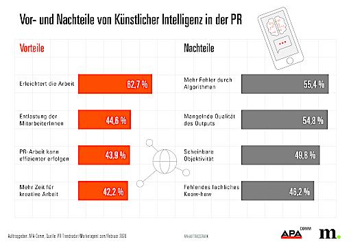 PR-Trendradar – Vor- und Nachteile von Künstlicher Intelligenz in der PR