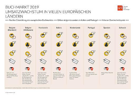 """Buchmarkt Europa 2019 Weiterer Text über ots und www.presseportal.de/nr/11911 / Die Verwendung dieses Bildes ist für redaktionelle Zwecke honorarfrei. Veröffentlichung bitte unter Quellenangabe: """"obs/GfK Entertainment GmbH"""""""