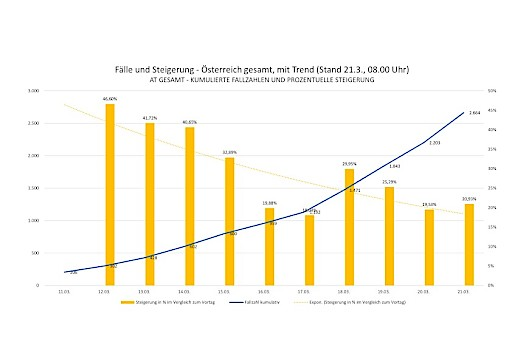 ANSCHOBER: Trend bei Corona-Erkrankungen hält an - Zahl der Testungen steigt deutlich
