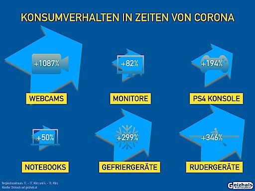 Coronavirus: Kaufverhalten in Zeiten der Krise