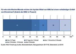 Covid-19 Maßnahmen: Liquide Mittel von KMU reichen meist nur für wenige Wochen