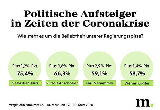 Politische Aufsteiger in Zeiten der Coronakrise