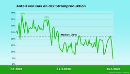 Österreichs Energieversorgung krisenfest mit Gas